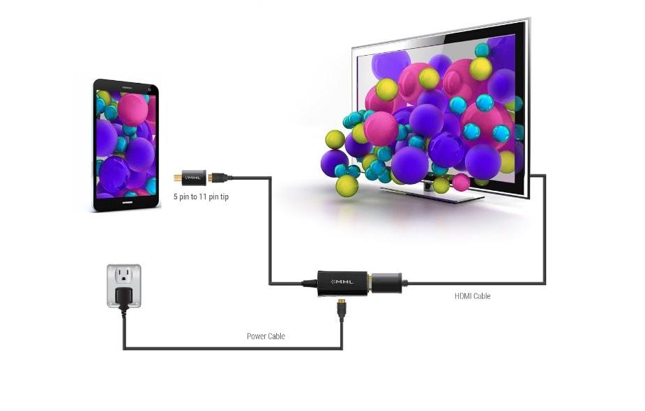 La tecnología MHL y cómo funciona